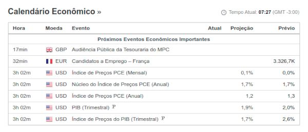 Calendário Econômico