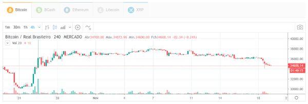 Os Gráficos do Mercado Bitcoin